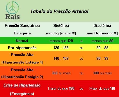 Pressão arterial: Entenda os valores por trás dos números